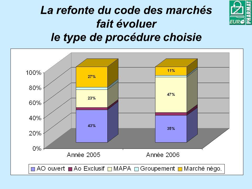 La refonte du code des marchés fait évoluer le type de procédure choisie