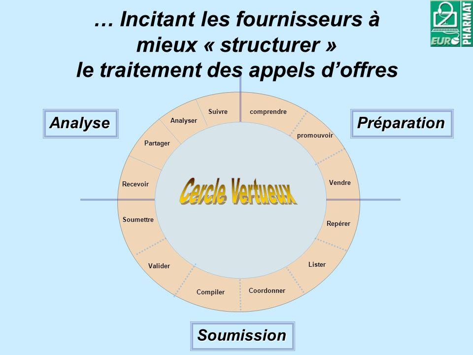 … Incitant les fournisseurs à mieux « structurer » le traitement des appels doffres Préparation Soumission Analyse comprendre promouvoir Vendre Repére