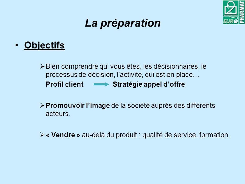 La préparation Objectifs Bien comprendre qui vous êtes, les décisionnaires, le processus de décision, lactivité, qui est en place… Profil client Strat