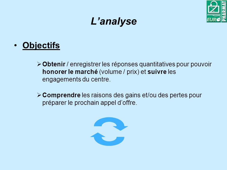 Lanalyse Objectifs Obtenir / enregistrer les réponses quantitatives pour pouvoir honorer le marché (volume / prix) et suivre les engagements du centre.