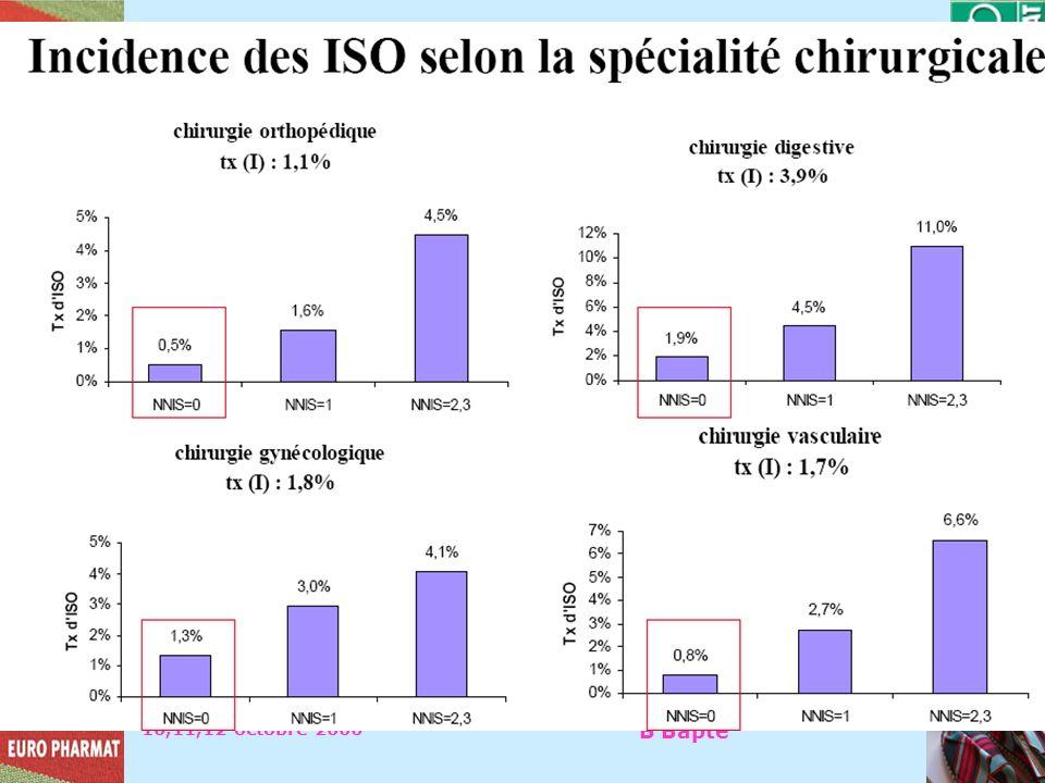 10,11,12 octobre 2006 B Bapté NNIS National Nosocomial Infection Surveillance P rincipal outil dauto évaluation du RISQUE INFECTIEUX: – Index composit