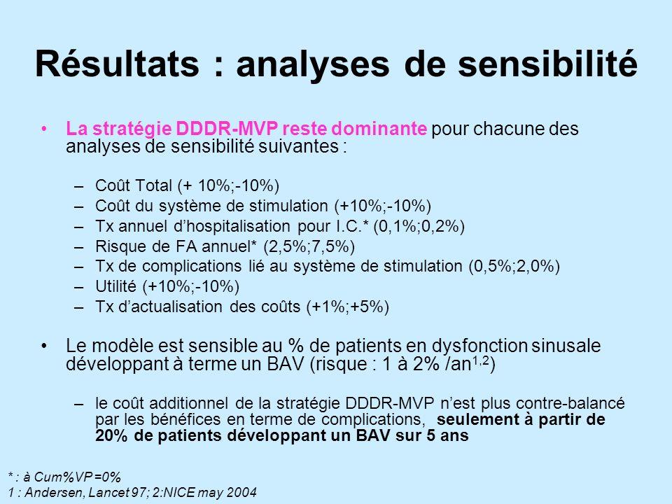 Résultats : analyses de sensibilité La stratégie DDDR-MVP reste dominante pour chacune des analyses de sensibilité suivantes : –Coût Total (+ 10%;-10%) –Coût du système de stimulation (+10%;-10%) –Tx annuel dhospitalisation pour I.C.* (0,1%;0,2%) –Risque de FA annuel* (2,5%;7,5%) –Tx de complications lié au système de stimulation (0,5%;2,0%) –Utilité (+10%;-10%) –Tx dactualisation des coûts (+1%;+5%) Le modèle est sensible au % de patients en dysfonction sinusale développant à terme un BAV (risque : 1 à 2% /an 1,2 ) –le coût additionnel de la stratégie DDDR-MVP nest plus contre-balancé par les bénéfices en terme de complications, seulement à partir de 20% de patients développant un BAV sur 5 ans * : à Cum%VP =0% 1 : Andersen, Lancet 97; 2:NICE may 2004