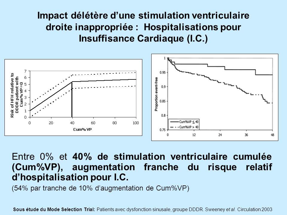 Impact délétère dune stimulation ventriculaire droite inappropriée : Hospitalisations pour Insuffisance Cardiaque (I.C.) Entre 0% et 40% de stimulation ventriculaire cumulée (Cum%VP), augmentation franche du risque relatif dhospitalisation pour I.C.