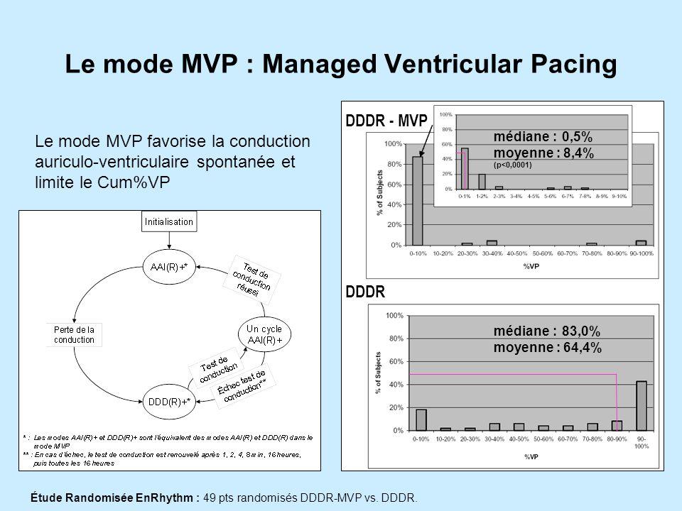 Le mode MVP : Managed Ventricular Pacing DDDR - MVP DDDR médiane : 0,5% moyenne : 8,4% (p<0,0001) médiane : 83,0% moyenne : 64,4% Étude Randomisée EnRhythm : 49 pts randomisés DDDR-MVP vs.