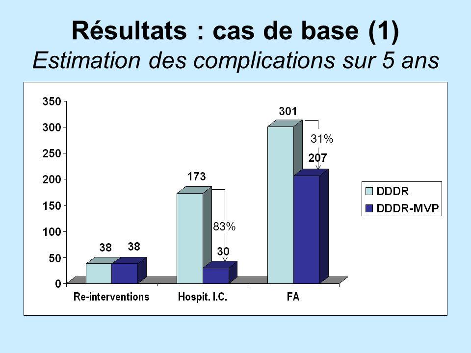 Résultats : cas de base (1) Estimation des complications sur 5 ans 83% 31%