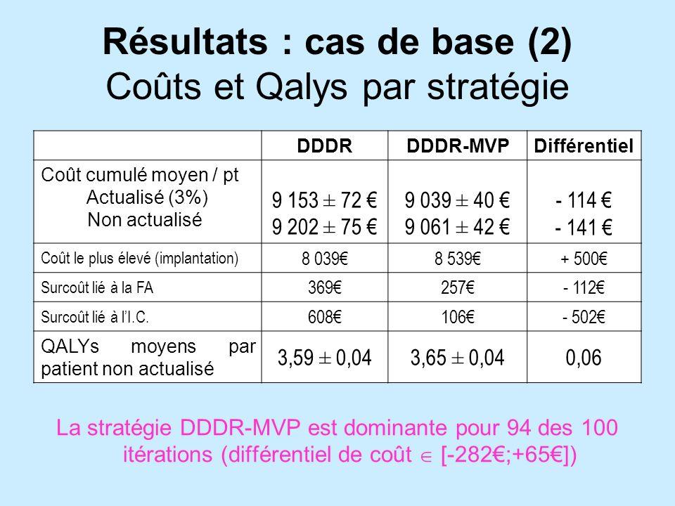 Résultats : cas de base (2) Coûts et Qalys par stratégie DDDRDDDR-MVPDifférentiel Coût cumulé moyen / pt Actualisé (3%) Non actualisé 9 153 ± 72 9 202 ± 75 9 039 ± 40 9 061 ± 42 - 114 - 141 Coût le plus élevé (implantation) 8 0398 539+ 500 Surcoût lié à la FA 369257- 112 Surcoût lié à lI.C.