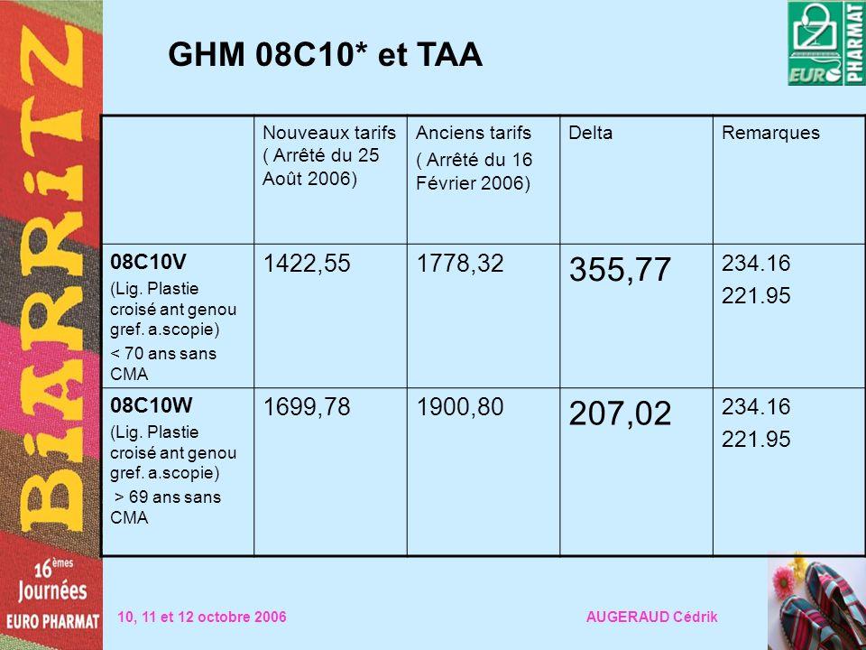 GHM 08C10* et TAA Nouveaux tarifs ( Arrêté du 25 Août 2006) Anciens tarifs ( Arrêté du 16 Février 2006) DeltaRemarques 08C10V (Lig. Plastie croisé ant