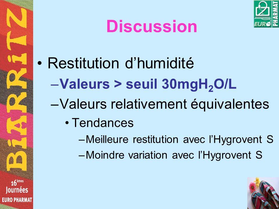Discussion Restitution dhumidité –Valeurs > seuil 30mgH 2 O/L –Valeurs relativement équivalentes Tendances –Meilleure restitution avec lHygrovent S –M