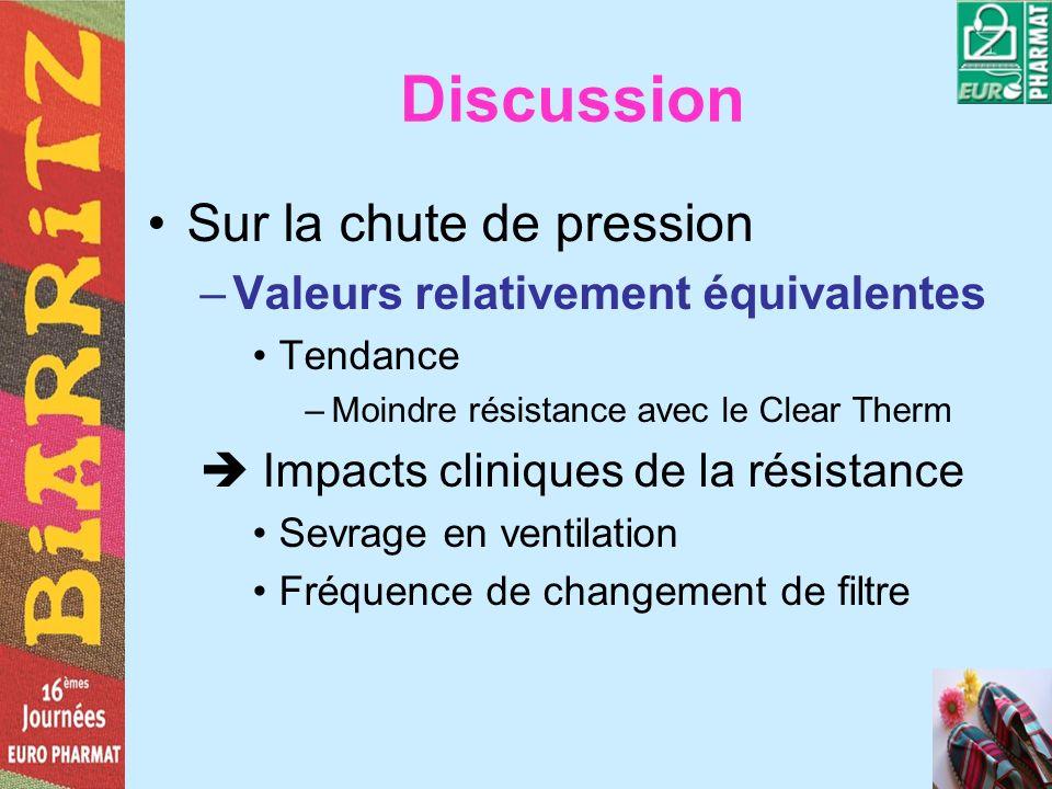 Discussion Sur la chute de pression –Valeurs relativement équivalentes Tendance –Moindre résistance avec le Clear Therm Impacts cliniques de la résist