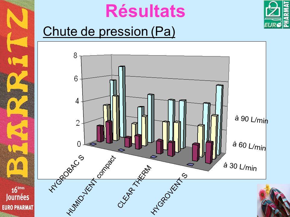 Résultats à 30 L/min Chute de pression (Pa) à 60 L/min à 90 L/min HYGROBAC S HUMID-VENT compact CLEAR THERM HYGROVENT S