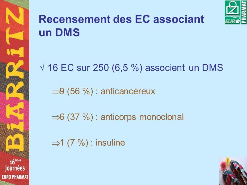Recensement des EC associant un DMS 16 EC sur 250 (6,5 %) associent un DMS 9 (56 %) : anticancéreux 6 (37 %) : anticorps monoclonal 1 (7 %) : insuline