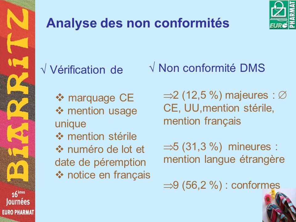 Analyse des non conformités Vérification de marquage CE mention usage unique mention stérile numéro de lot et date de péremption notice en français No