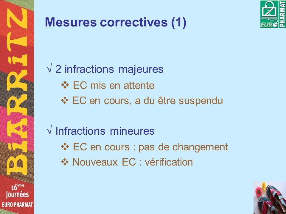 Mesures correctives (1) 2 infractions majeures EC mis en attente EC en cours, a du être suspendu Infractions mineures EC en cours : pas de changement