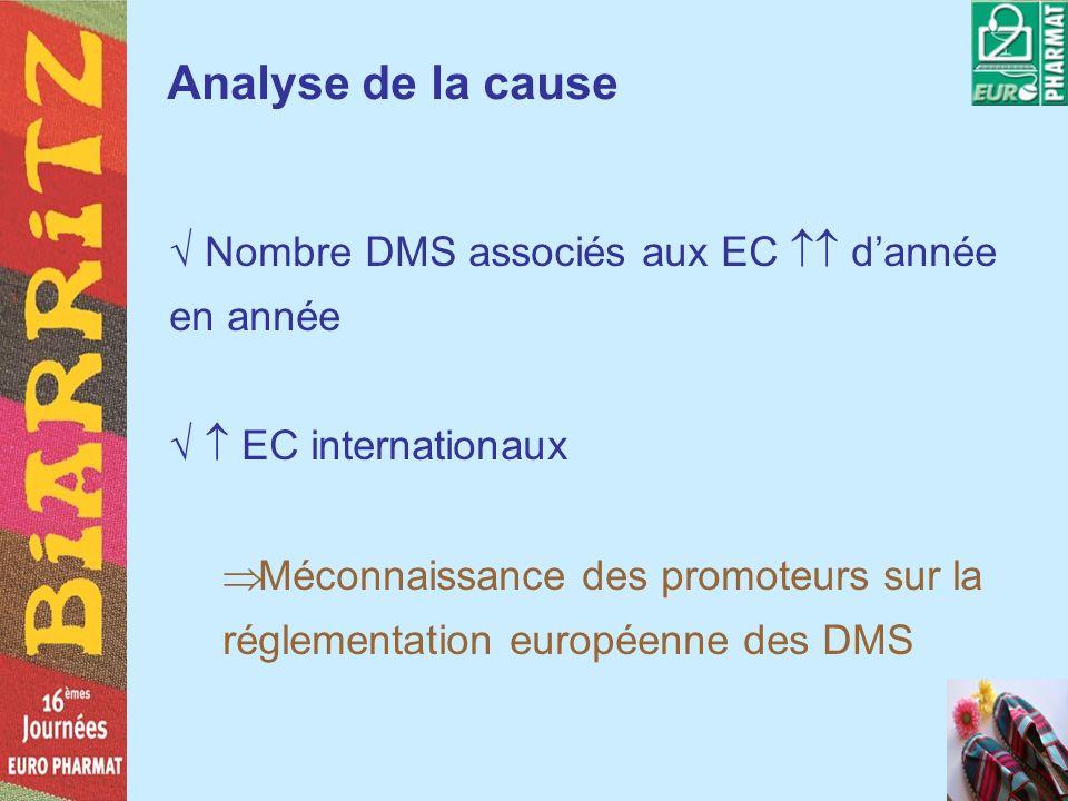 Analyse de la cause Nombre DMS associés aux EC dannée en année EC internationaux Méconnaissance des promoteurs sur la réglementation européenne des DM