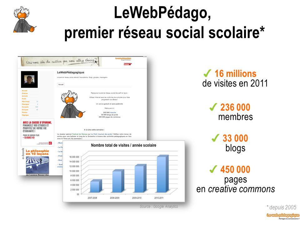LeWebPédago, premier réseau social scolaire* 16 millions de visites en 2011 236 000 membres 33 000 blogs 450 000 pages en creative commons * depuis 20
