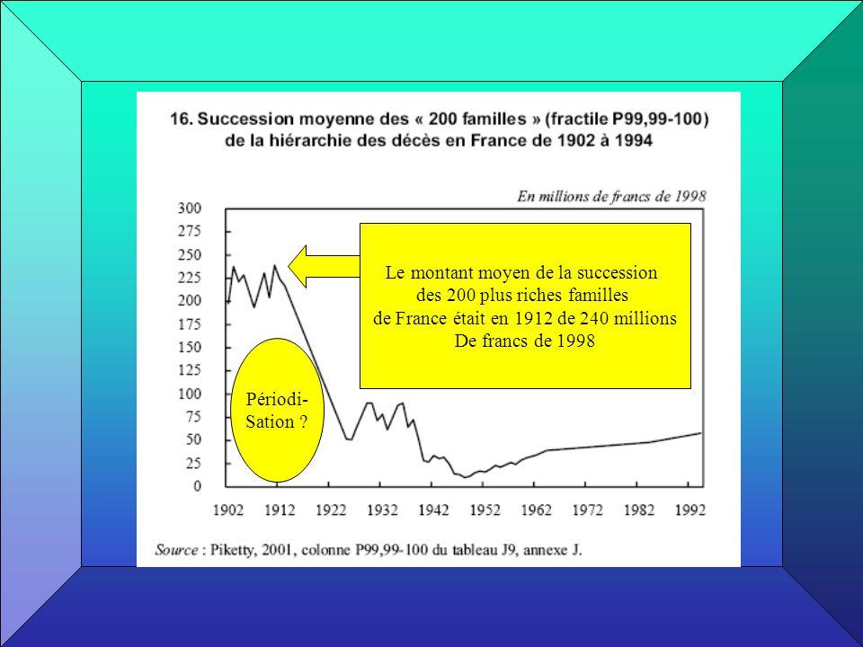Le montant moyen de la succession des 200 plus riches familles de France était en 1912 de 240 millions De francs de 1998 Périodi- Sation ?