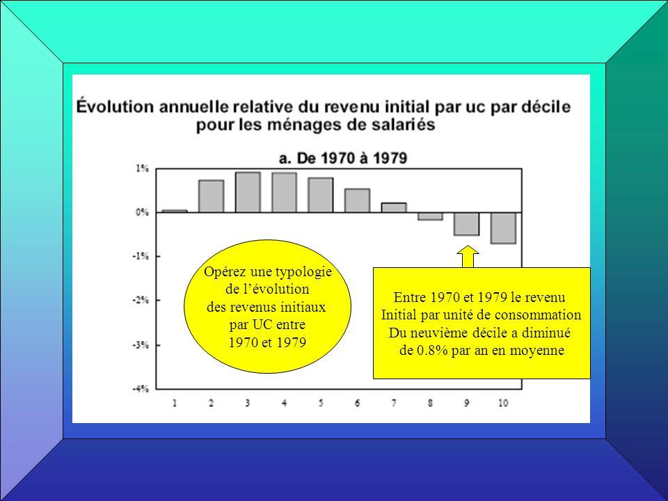 Entre 1970 et 1979 le revenu Initial par unité de consommation Du neuvième décile a diminué de 0.8% par an en moyenne Opérez une typologie de lévoluti