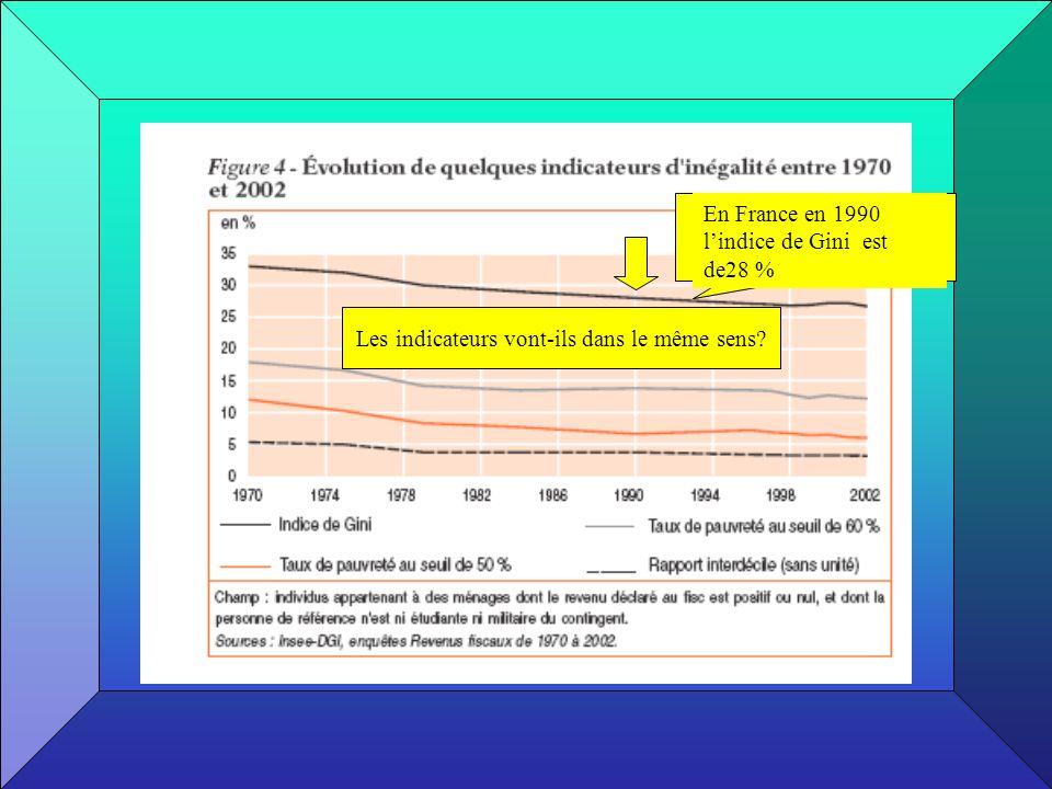 En France en 1990 lindice de Gini est de28 % Les indicateurs vont-ils dans le même sens?