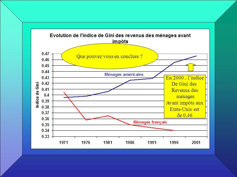 En 2000, lindice De Gini des Revenus des ménages Avant impôts aux Etats-Unis est de 0,46 Que pouvez vous en conclure ?