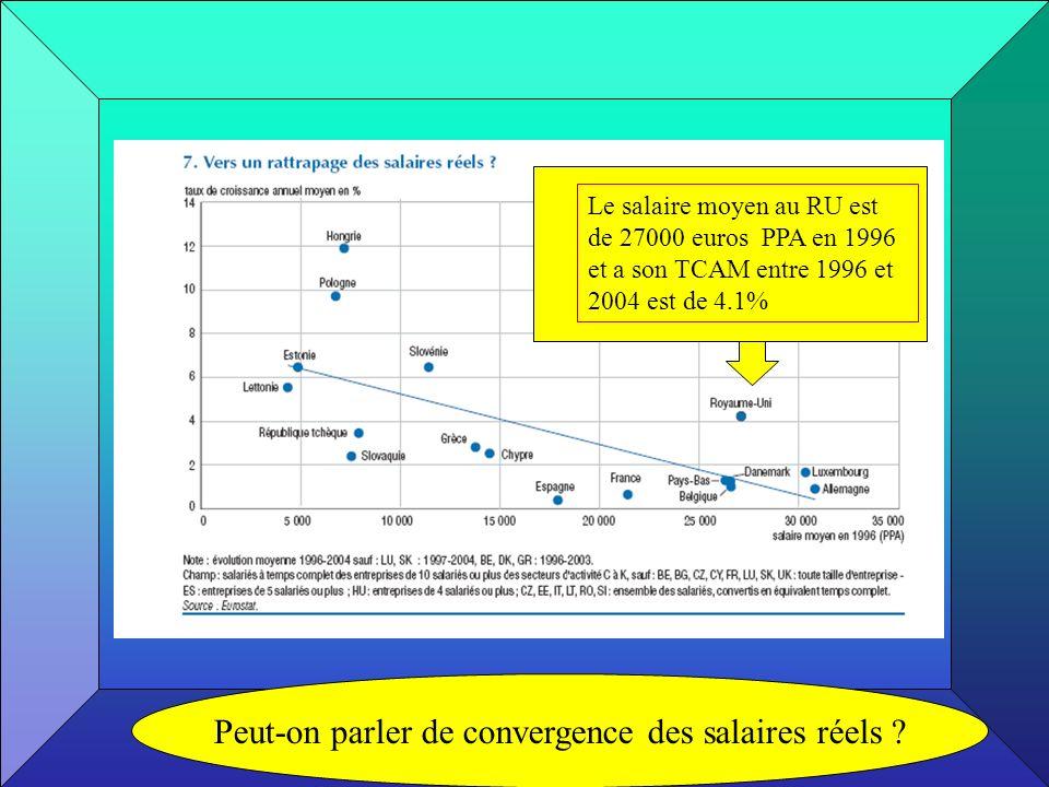 Le salaire moyen au RU est de 27000 euros PPA en 1996 et a son TCAM entre 1996 et 2004 est de 4.1% Peut-on parler de convergence des salaires réels ?