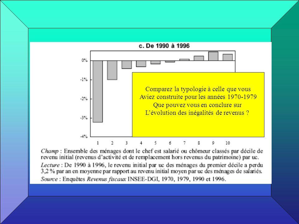 Comparez la typologie à celle que vous Aviez construite pour les années 1970-1979 Que pouvez vous en conclure sur Lévolution des inégalités de revenus