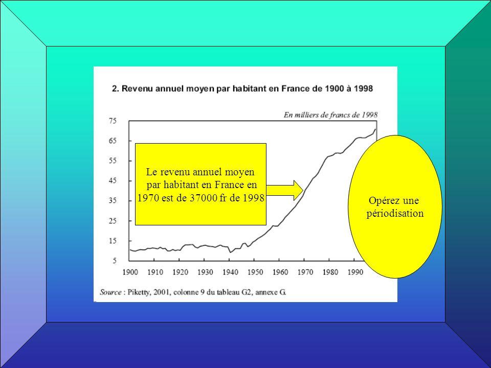 Le revenu annuel moyen par habitant en France en 1970 est de 37000 fr de 1998 Opérez une périodisation