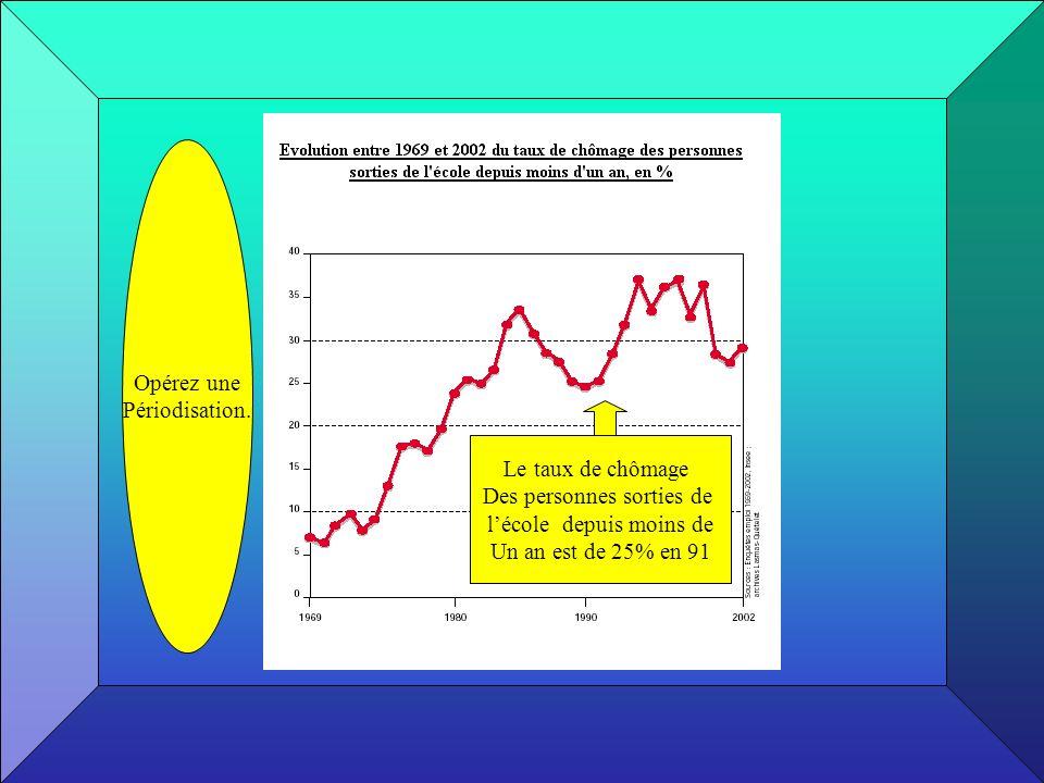 Le taux de chômage Des personnes sorties de lécole depuis moins de Un an est de 25% en 91 Opérez une Périodisation.
