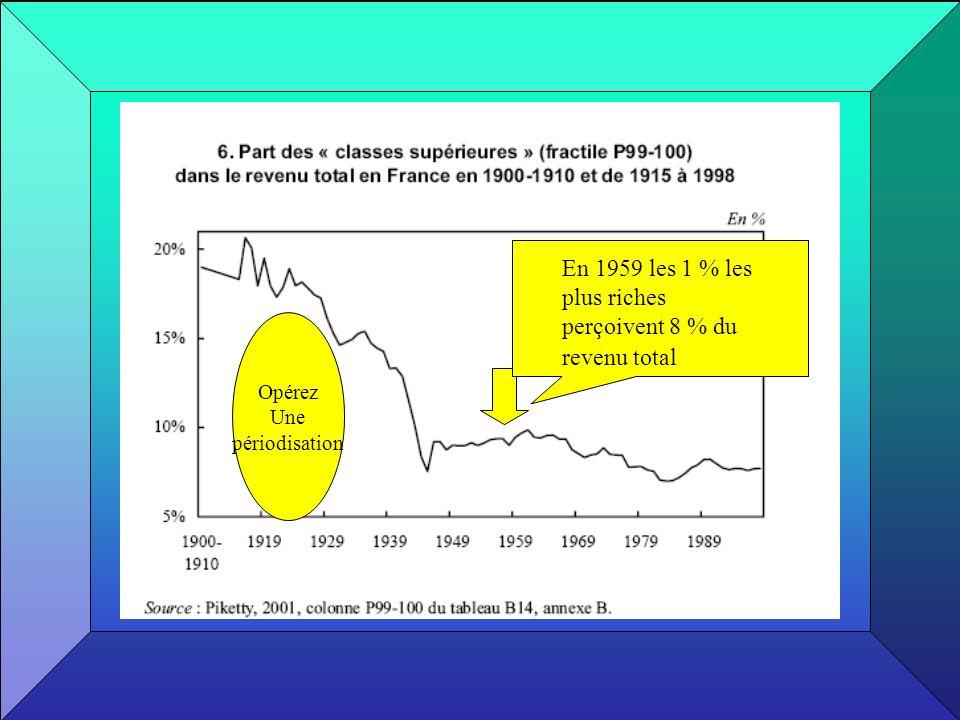 En 1959 les 1 % les plus riches perçoivent 8 % du revenu total Opérez Une périodisation