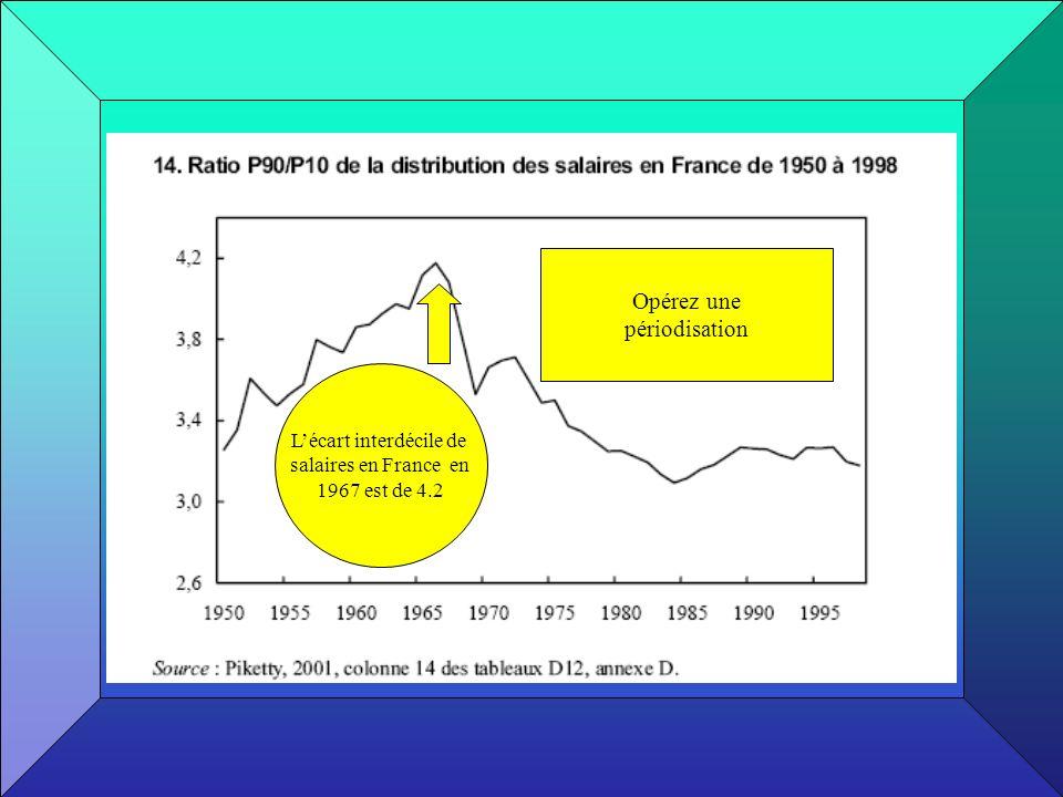 Lécart interdécile de salaires en France en 1967 est de 4.2 Opérez une périodisation