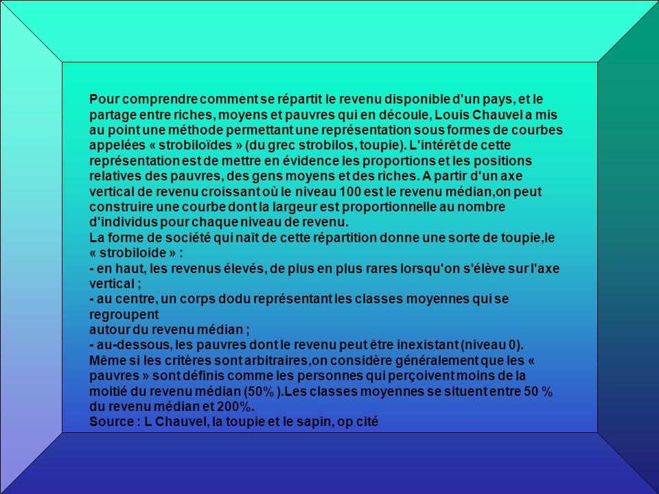 EVOLUTION DES INEGALITES DE PATRIMOINE EN FRANCE DEPUIS 1900