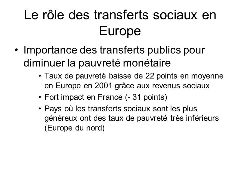 Le rôle des transferts sociaux en Europe Importance des transferts publics pour diminuer la pauvreté monétaire Taux de pauvreté baisse de 22 points en
