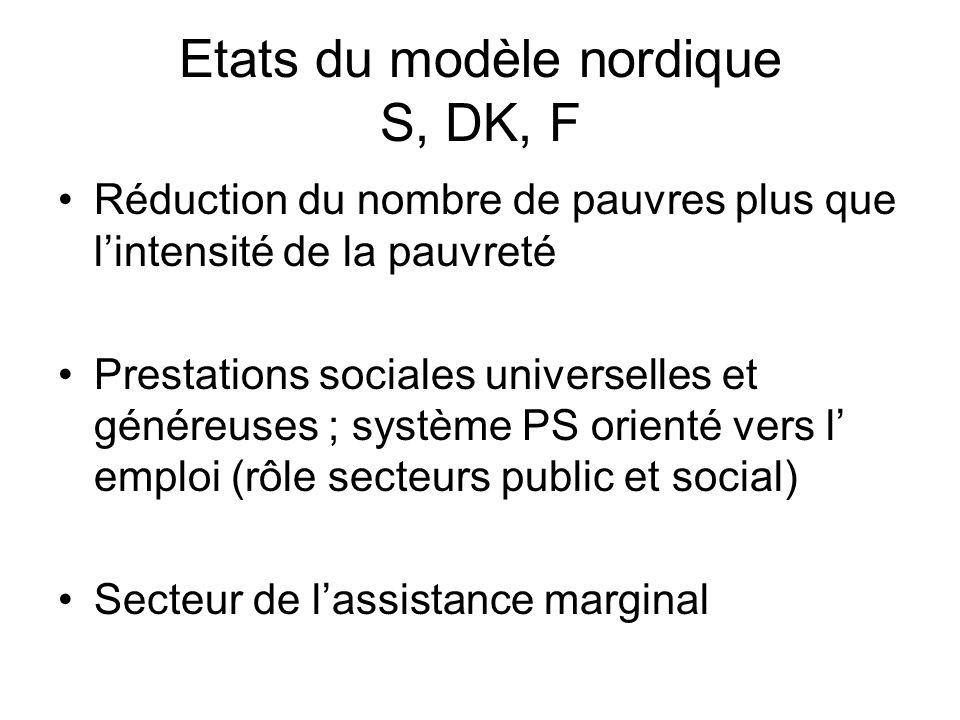 Etats du modèle nordique S, DK, F Réduction du nombre de pauvres plus que lintensité de la pauvreté Prestations sociales universelles et généreuses ;