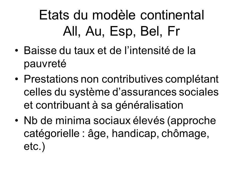 Etats du modèle continental All, Au, Esp, Bel, Fr Baisse du taux et de lintensité de la pauvreté Prestations non contributives complétant celles du sy
