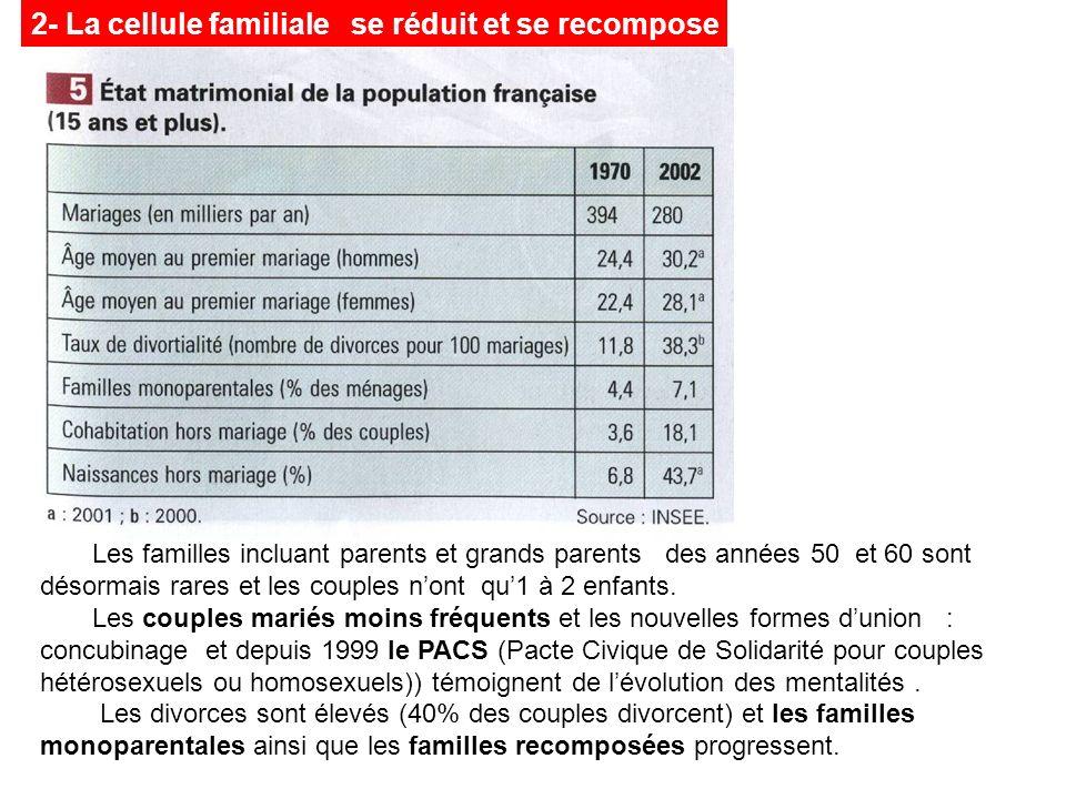 Les familles incluant parents et grands parents des années 50 et 60 sont désormais rares et les couples nont qu1 à 2 enfants. Les couples mariés moins