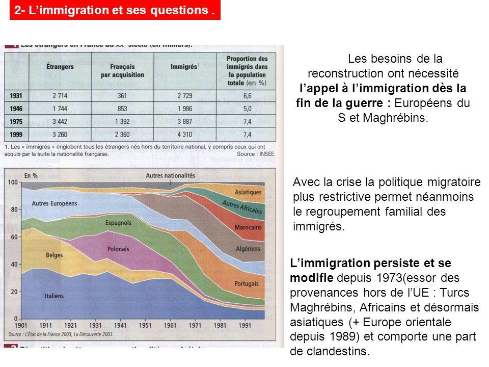 Les besoins de la reconstruction ont nécessité lappel à limmigration dès la fin de la guerre : Européens du S et Maghrébins. 2- Limmigration et ses qu