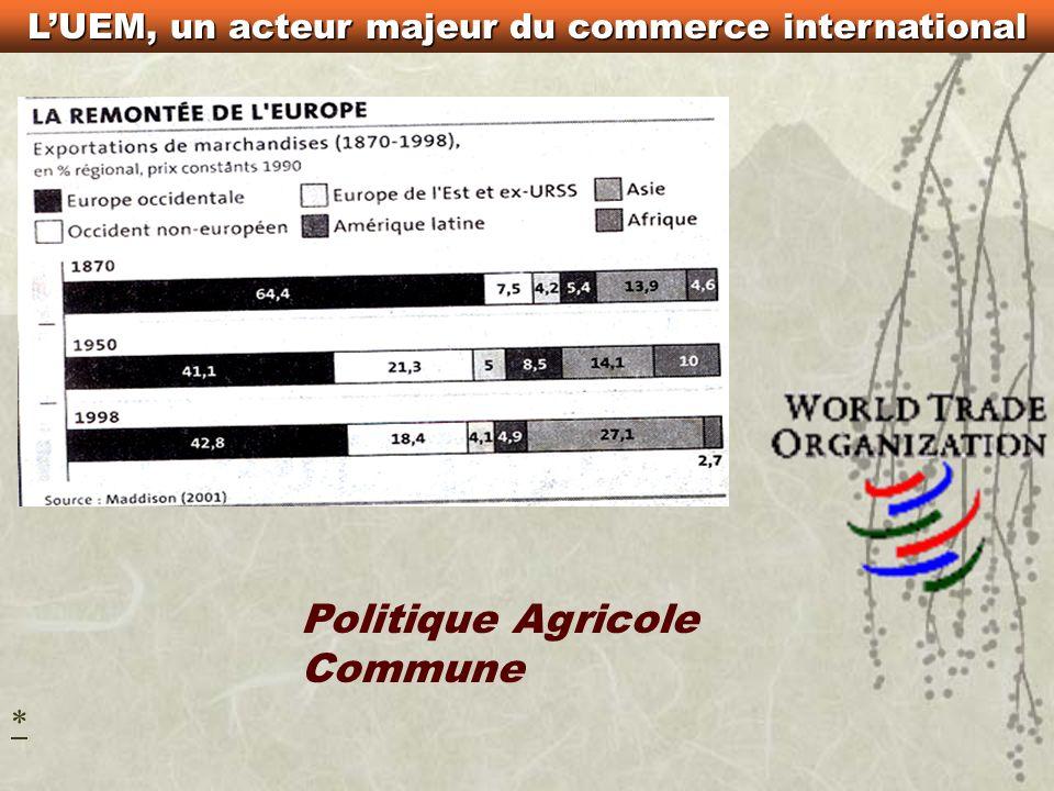 LUEM, un acteur majeur du commerce international « Intérêts économiques communs pour les Etats-Unis et lEurope » « Pragmatisme » « le commerce, cette