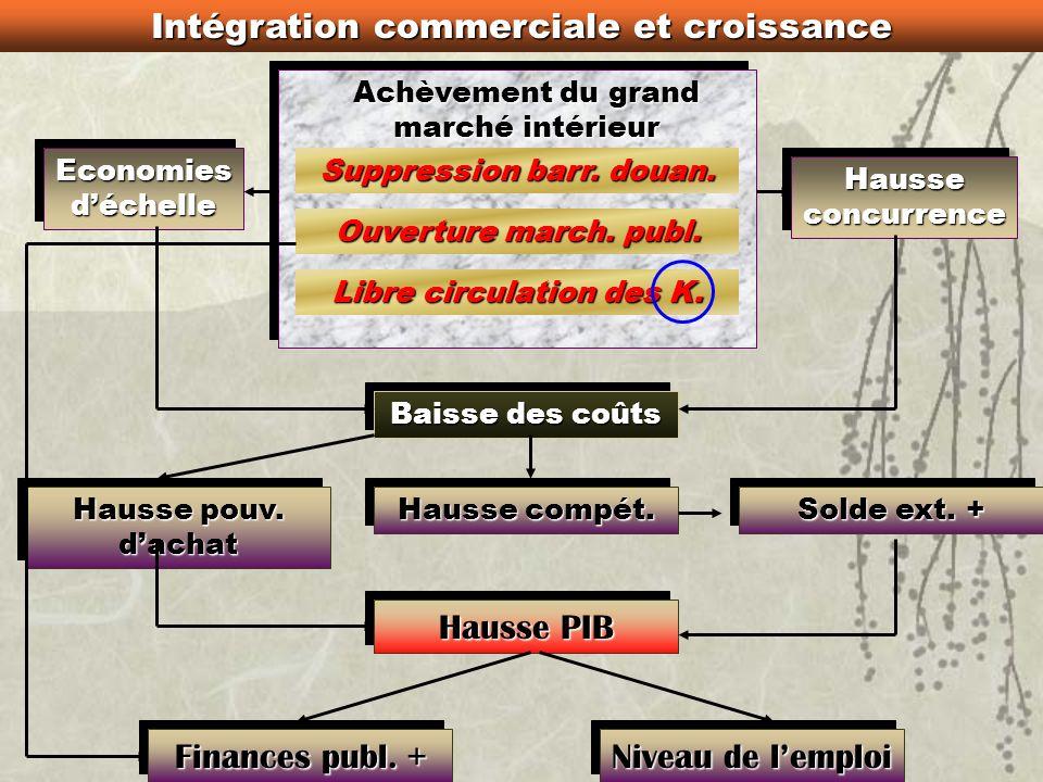 Objectif politique La paix en Europe « Un commerçant nest citoyen daucun pays » « Le doux commerce » Objectif de progrès économique et social Article
