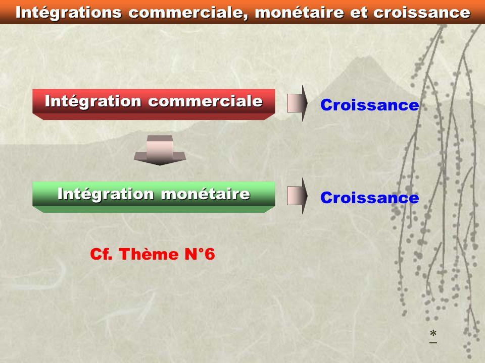 Intégration monétaire et croissance Logique de loffre, appliquée à la sphère monétaire Exemple : politique de « désinflation compétitive » Rigueur mon