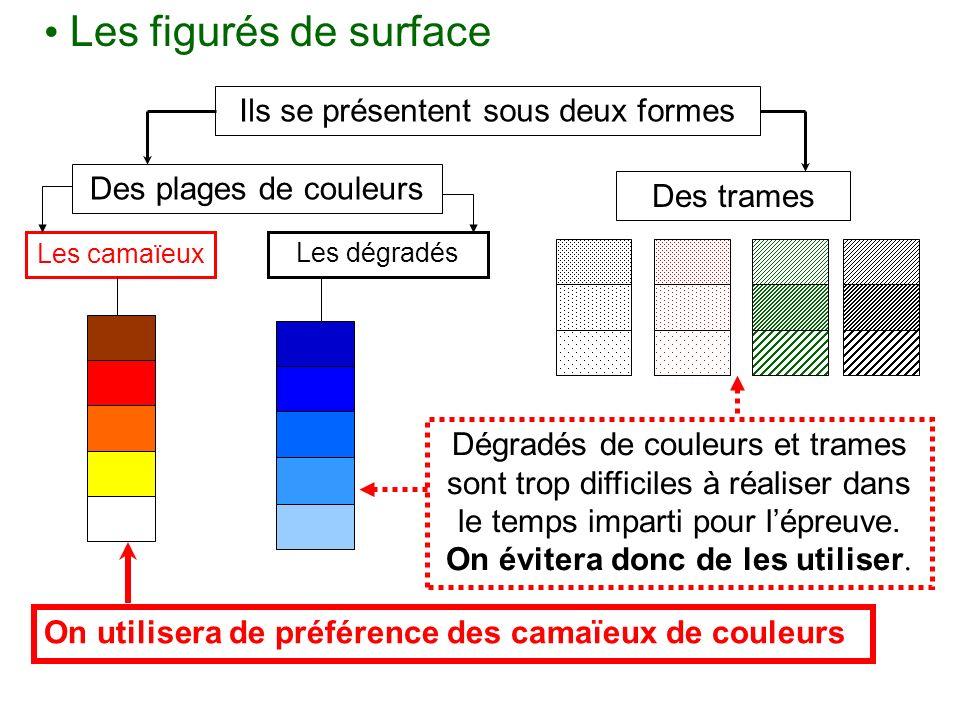 Les figurés de surface Ils se présentent sous deux formes Des trames On utilisera de préférence des camaïeux de couleurs Dégradés de couleurs et trame