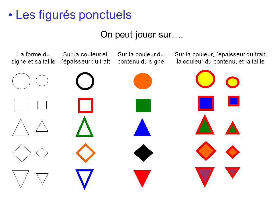 Les figurés ponctuels Sur la couleur et lépaisseur du trait Sur la couleur du contenu du signe On peut jouer sur…. La forme du signe et sa taille Sur