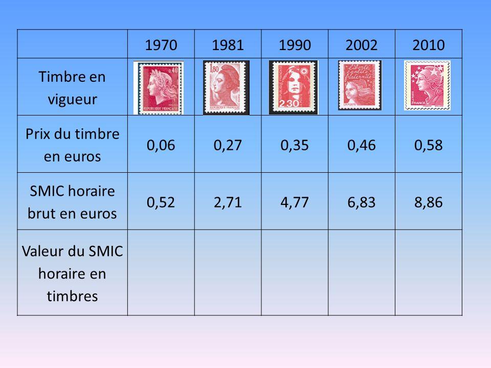 19701981199020022010 Timbre en vigueur Prix du timbre en euros 0,060,270,350,460,58 SMIC horaire brut en euros 0,522,714,776,838,86 Valeur du SMIC hor