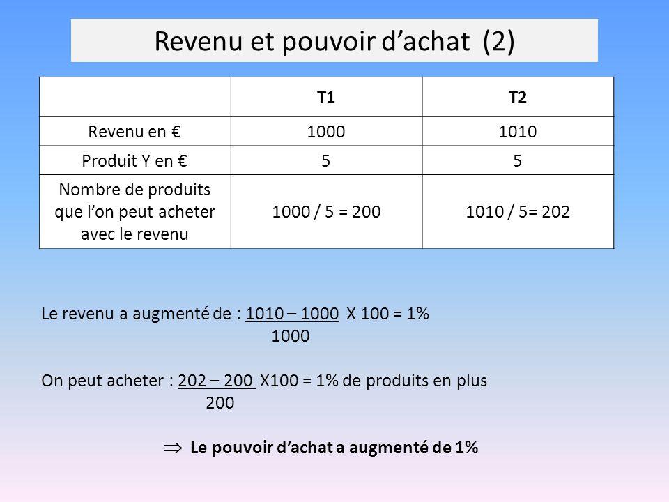 Revenu et pouvoir dachat (2) T1T2 Revenu en 10001010 Produit Y en 55 Nombre de produits que lon peut acheter avec le revenu 1000 / 5 = 2001010 / 5= 20