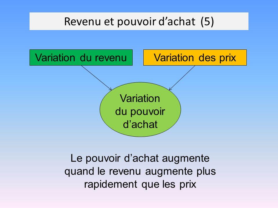 Revenu et pouvoir dachat (5) Variation du revenu Variation des prix Variation du pouvoir dachat Le pouvoir dachat augmente quand le revenu augmente pl