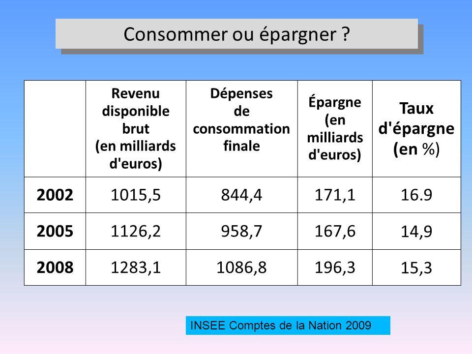 Revenu disponible brut (en milliards d'euros) Dépenses de consommation finale Épargne (en milliards d'euros) Taux d'épargne (en %) 20021015,5844,4171,