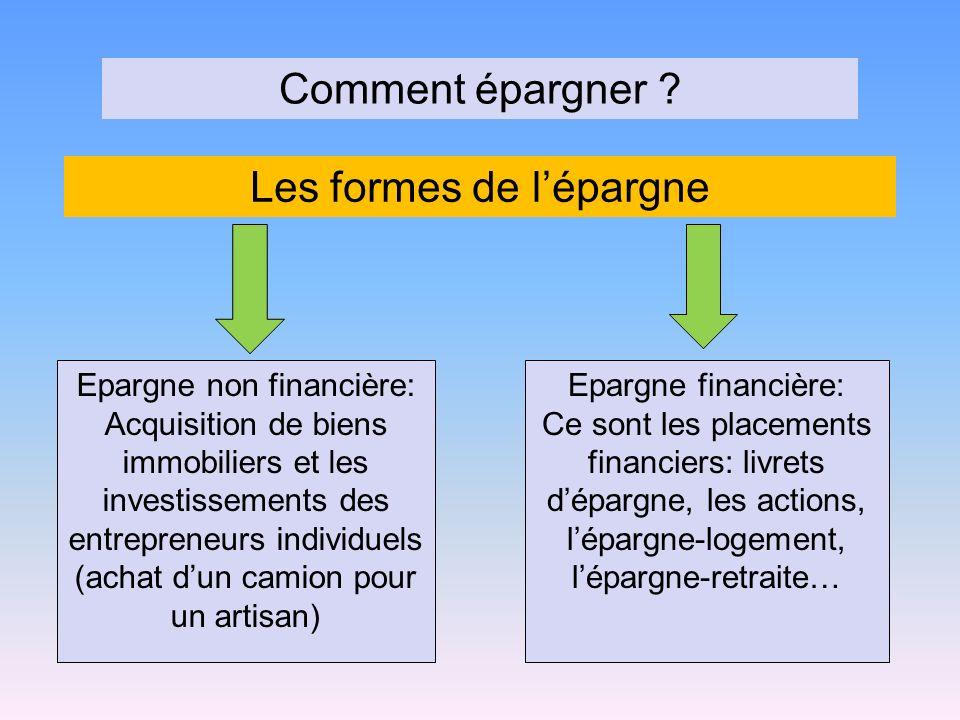 Comment épargner ? Les formes de lépargne Epargne non financière: Acquisition de biens immobiliers et les investissements des entrepreneurs individuel