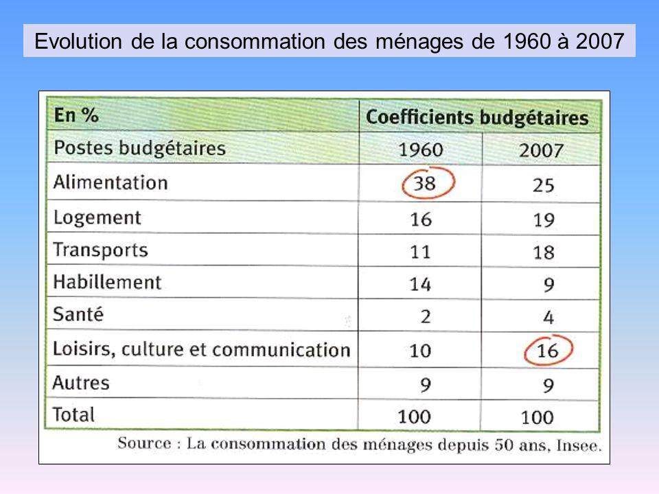 Evolution de la consommation des ménages de 1960 à 2007