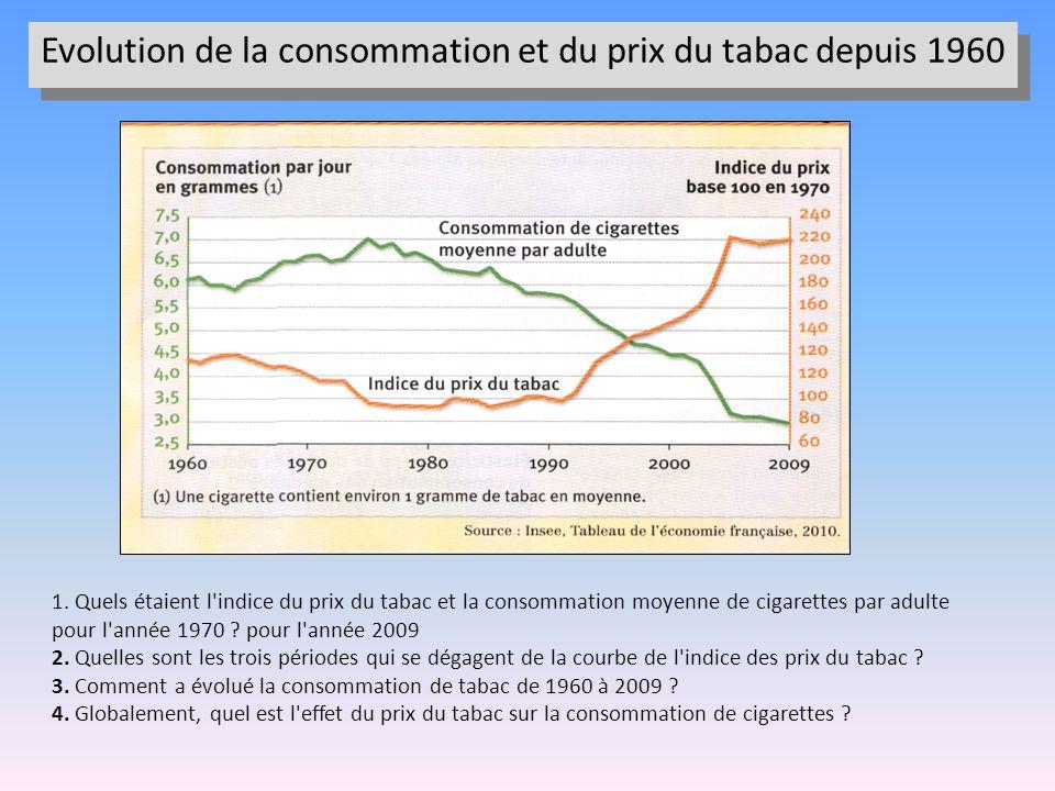 1. Quels étaient l'indice du prix du tabac et la consommation moyenne de cigarettes par adulte pour l'année 1970 ? pour l'année 2009 2. Quelles sont l