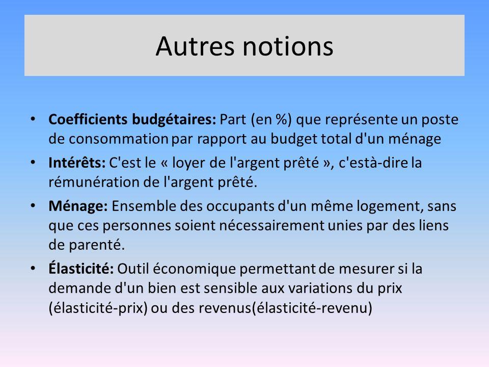 Autres notions Coefficients budgétaires: Part (en %) que représente un poste de consommation par rapport au budget total d'un ménage Intérêts: C'est l