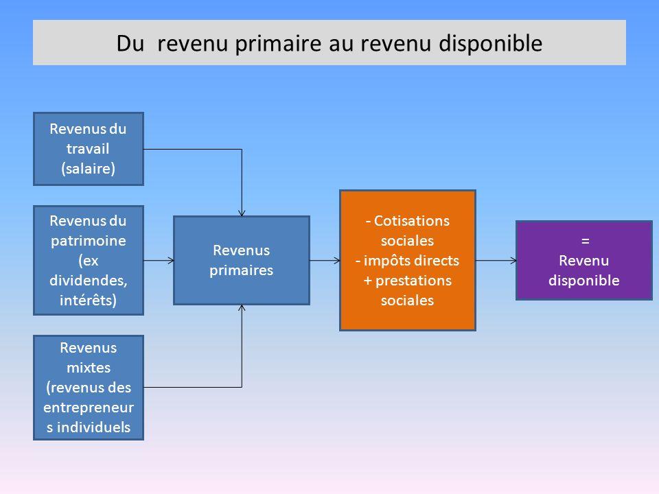 Revenus du travail (salaire) Revenus du patrimoine (ex dividendes, intérêts) Revenus mixtes (revenus des entrepreneur s individuels Revenus primaires