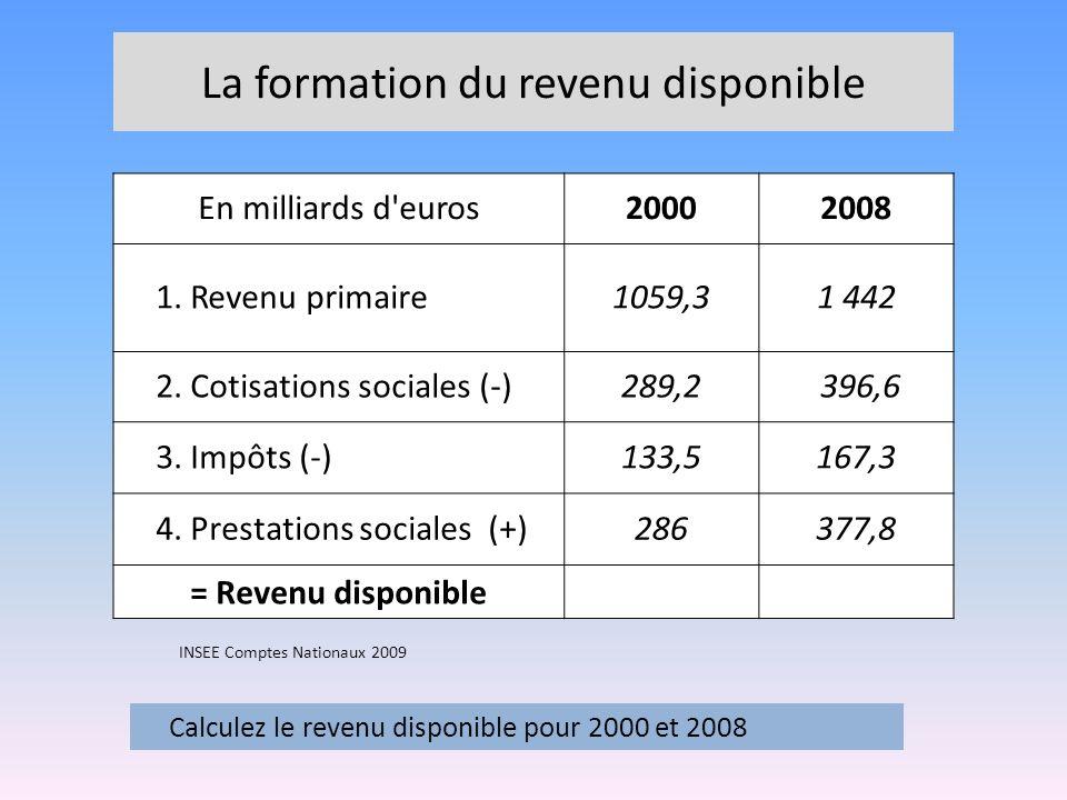 La formation du revenu disponible En milliards d'euros20002008 1. Revenu primaire1059,31 442 2. Cotisations sociales (-)289,2 396,6 3. Impôts (-)133,5